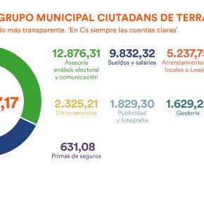 Gastos del grupo municipal Ciutadans de Terrassa en 2016
